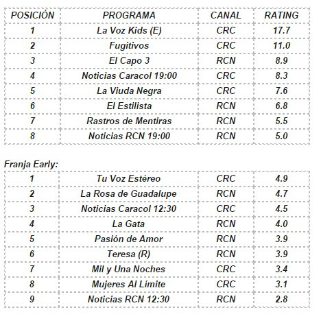 rating colombia 23 de septiembre 2014