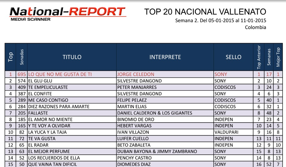 Lo que no me gusta de ti de Jorge Celedon en primer lugar National Report