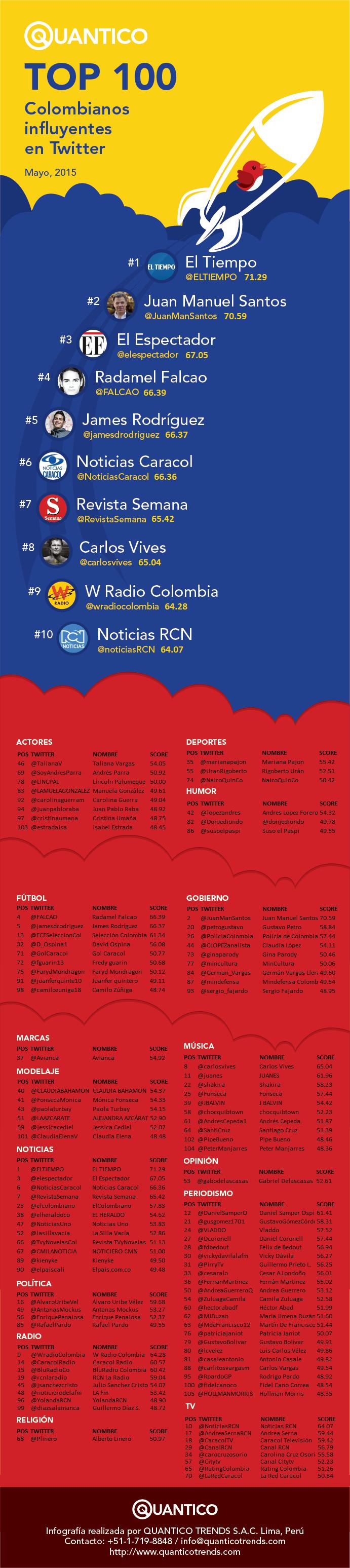 inforgrafia quantico trends colombia julio 2015